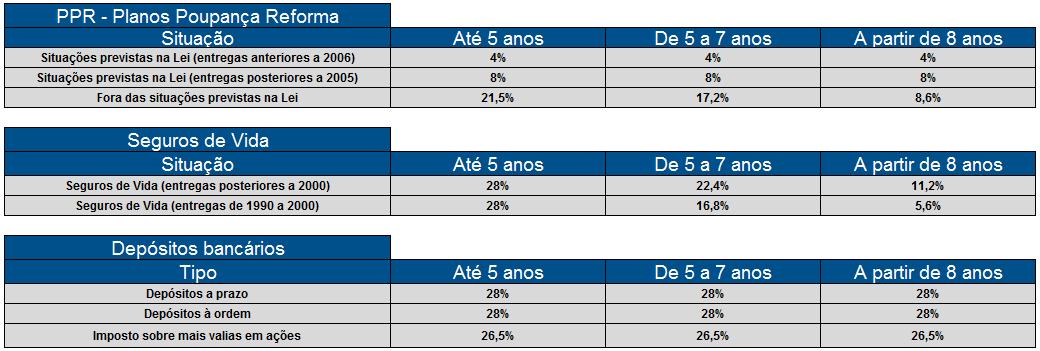 Taxas_de_retencao_na_fonte