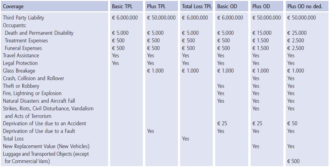coverage_table-car-insurance-allianz